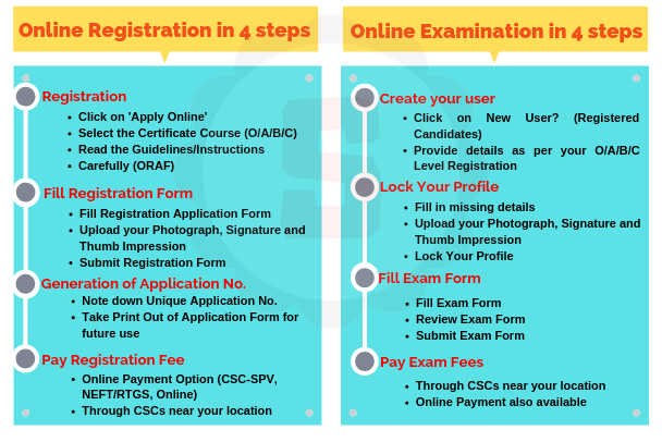 Student-NIELIT-CCC-Online-Registration-Form-Admit-card-2019-Sarkari-Result-E-Certificate-Download-Online-test-Guruji24